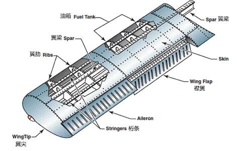 飞行基础知识之一飞机结构