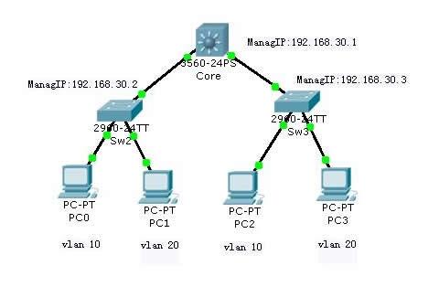 二层交换机远程网管