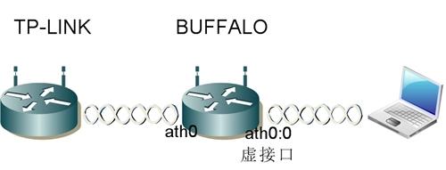 BUFFALO WHR-G300NV2的WDS配置方法