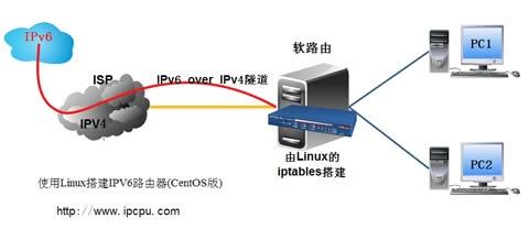 使用Linux搭建IPV6路由器(CentOS版)
