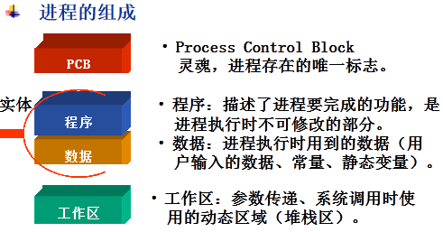 操作系统-进程管理