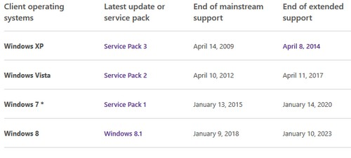 Windows、RedHat、CentOS和Ubuntu操作系统生命周期