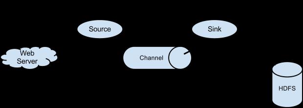 Flume的简单介绍和使用