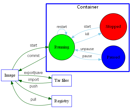 一张图总结 Docker 的命令