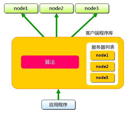 Memcached专题一、概述、基本用法和分布式