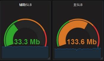 zabbix使用python获取阿里云SLB带宽