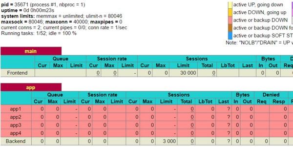 Zabbix使用Python检查Haproxy状态页面