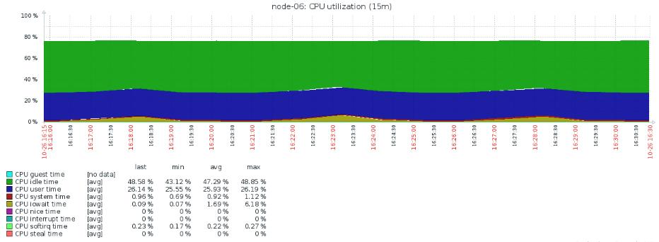 zabbix的cpu取值加起来不是100%