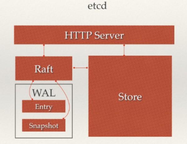 Etcd简介、架构和工作原理