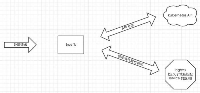 traefik负载均衡器介绍(Kubernetes环境) – IPCPU-网络之路