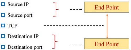 高并发状态下nginx的配置(20万并发)