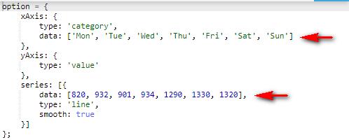 echarts动态传值、动态加载数据