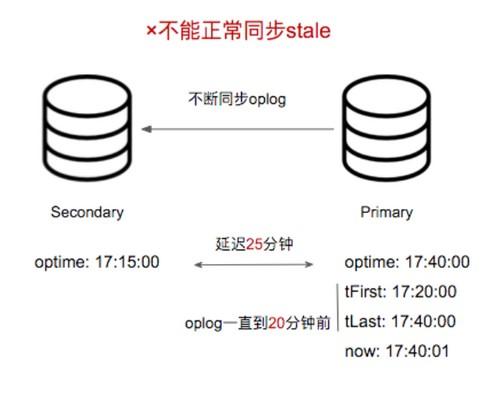 MongoDB在线修改OPLog大小