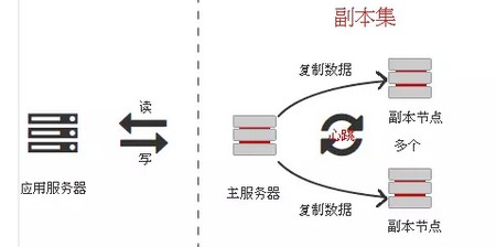 MongoDB副本集ReplSet