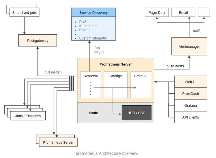 Prometheus监控系统专题一、简介安装使用