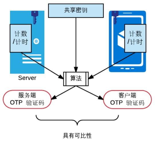 多因子认证之HOTP和TOTP的原理和实现(Python)