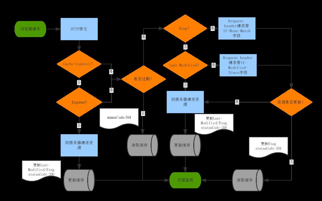 一图看懂HTTP缓存控制/浏览器缓存控制