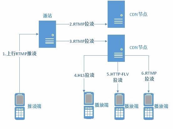 直播/点播中HTTP Live Streaming(HLS)协议的简介与使用