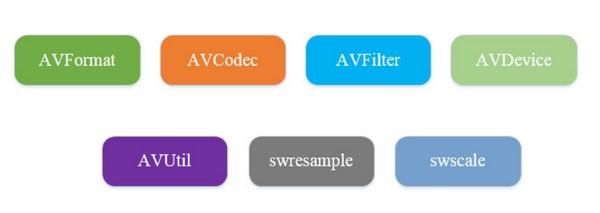ffmpeg的基本概述、安装、常用案例和命令