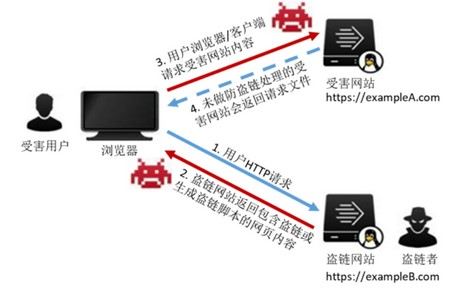 Referer防盗链和应用和破解