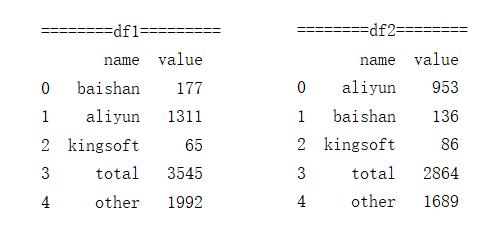 pandas两个dataframe按照指定列相加求和