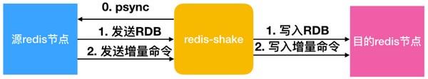 redis-shake一款优秀的redis数据同步工具