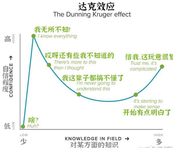 达克效应D-K effect