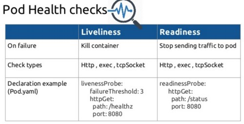 Kubernetes的健康检查liveness-readiness-startup探针